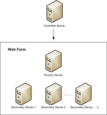 Setting up a Server Farm with the Web Farm Framework 2 0 for IIS 7