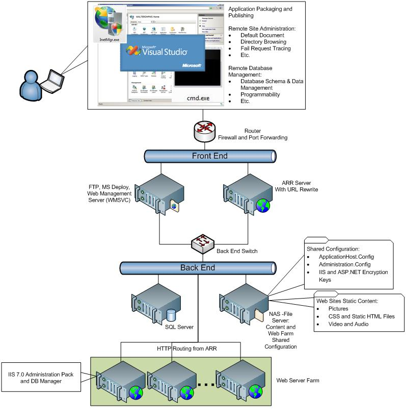 Shared hosting configuration microsoft docs for Architecture application web