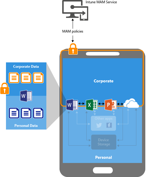 What are app protection policies - Microsoft Intune | Microsoft Docs
