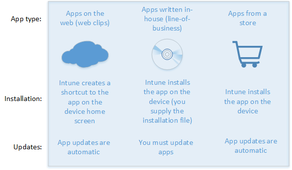 How to add apps to Microsoft IntuneIntune on AzureMicrosoft Docs