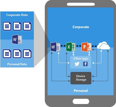 App protection policies overview - Microsoft Intune