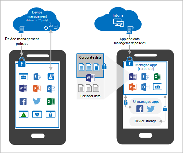 Technology decisions for byod with ems microsoft docs image comparing device and app management on mobile devices maxwellsz
