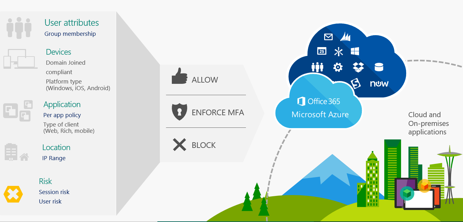 conditional access This week is all about conditional access in combination with windows 7 domain joined devices i know, simple solution, migrate as fast as possible to windows 10.