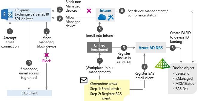 Conditional Access scenarios - Microsoft Intune   Microsoft Docs