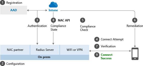 Network access control integration with Microsoft Intune