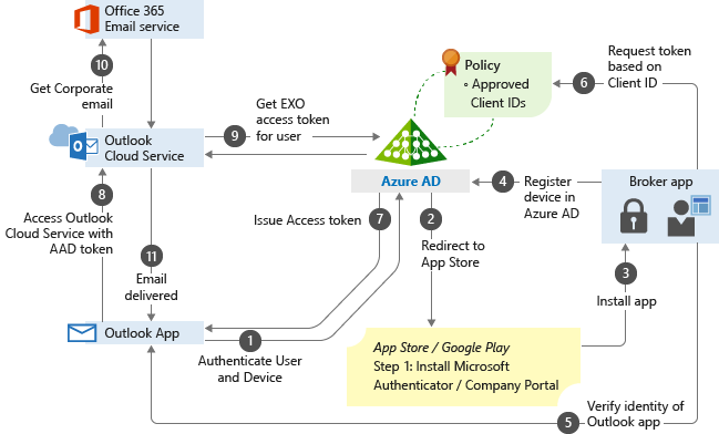 App-based Conditional Access with Intune - Microsoft Intune