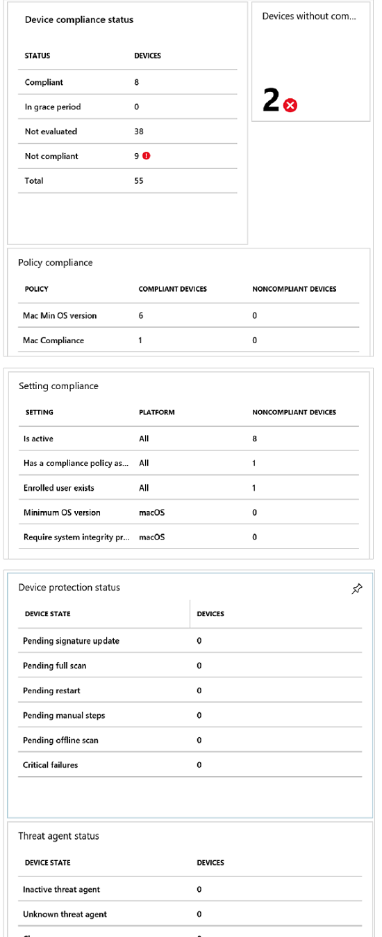 Dashboard image shows the device compliance dashboard and the different reports