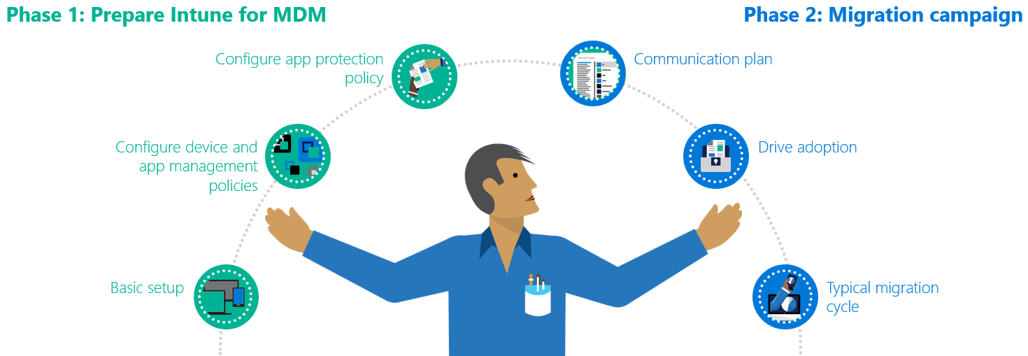 Intune mobile device management migration guide - Microsoft