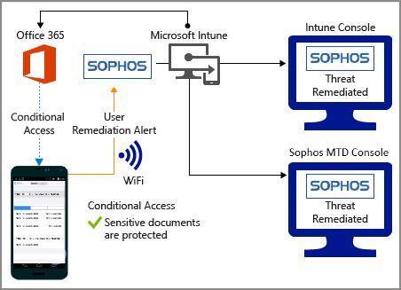 Set up Sophos Mobile integration with Intune - Intune on Azure