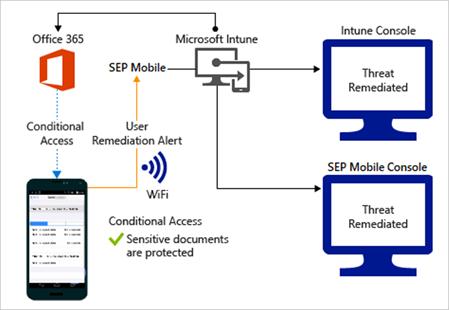 Symantec connector with Microsoft Intune - Microsoft Intune
