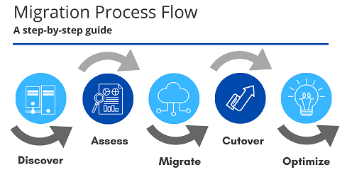 Azure SQL migration process