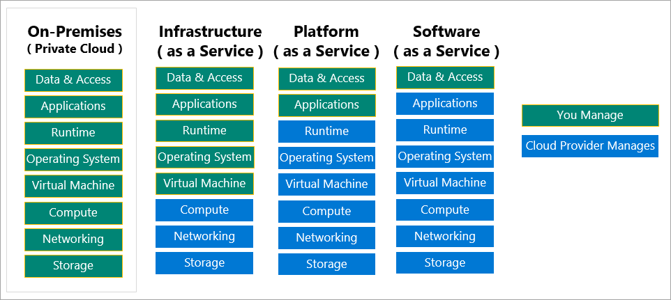 Chart that shows the shared responsibilities for cloud providers and cloud tenants.