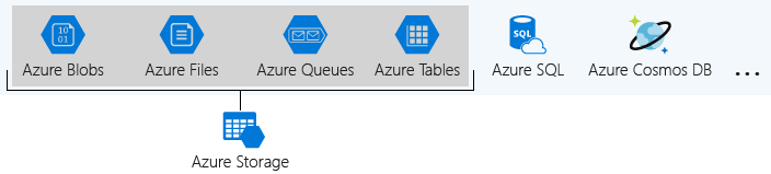 Illustration listing the Azure data services that are part of Azure Storage.
