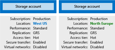 Illustration showing two storage accounts with different settings.