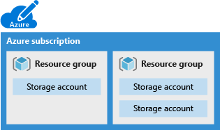 Illustration of an Azure subscription containing multiple resource groups and storage accounts.