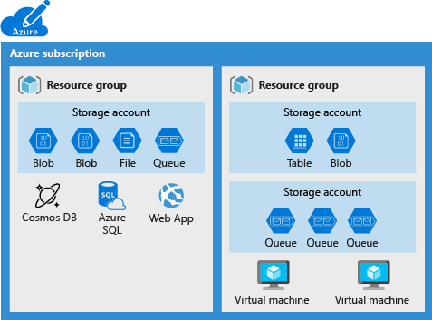 Illustration of an Azure subscription showing some data services that cannot be placed in a storage account.