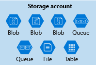 Illustration of an Azure storage account containing a mixed collection of data services.