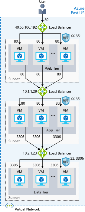 An illustration showing the web tier of a three-tier architecture. The web tier has multiple virtual machines to service user requests. There is a load balancer that distributes user requests among the virtual machines.