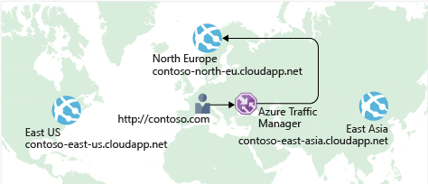 An illustration showing Azure Traffic Manager routing a user request to the nearest data center.