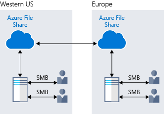 An illustration showing the file sharing capabilities of Azure Files.