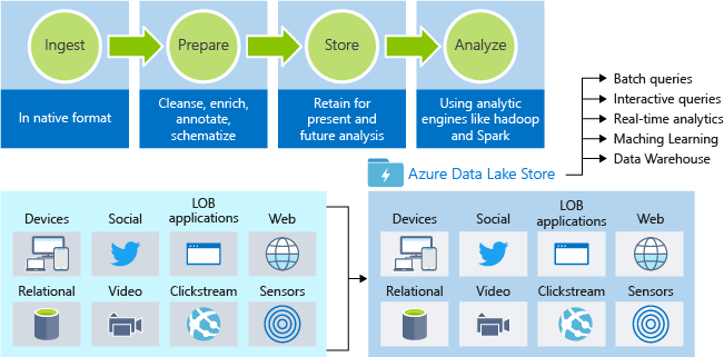An illustration showing the role of Azure Data Lake in preparing and storing your data for use by analysis tools. Azure Data Lake can handle a variety of input types such as relational, video, or sensor data.