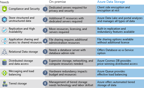 An illustration showing comparison between on-premises storage and Azure data storage for several common business needs.