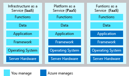 An illustration showing three types of Azure compute services: Infrastructure as a Service, Platform as a Service, and Functions as a Service. It also shows the components that you manage and the components managed by Azure under each type service.