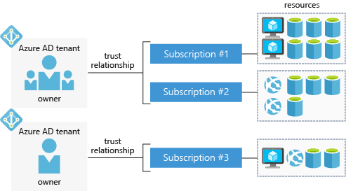 Diagram of how accounts, tenants, subscriptions, and resources work together
