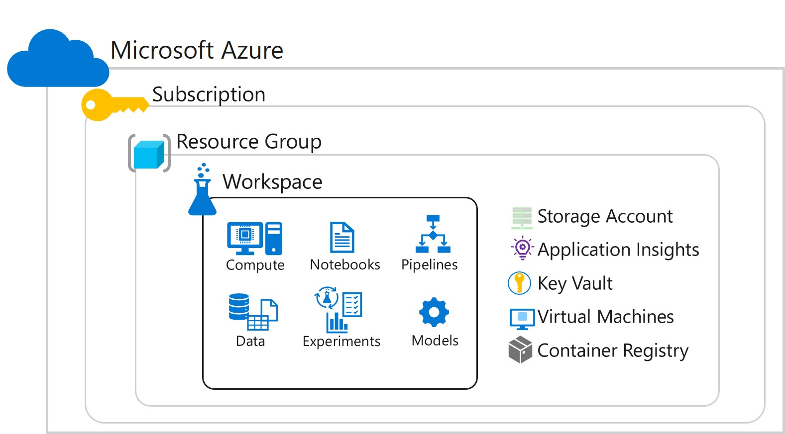 An Azure Machine Learning workspace