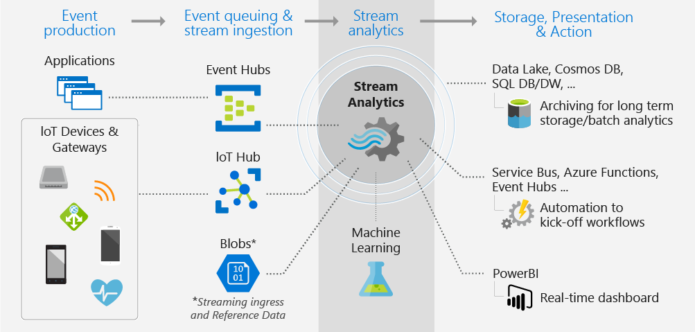 Diagram showing how to apply Stream Analytics in a system