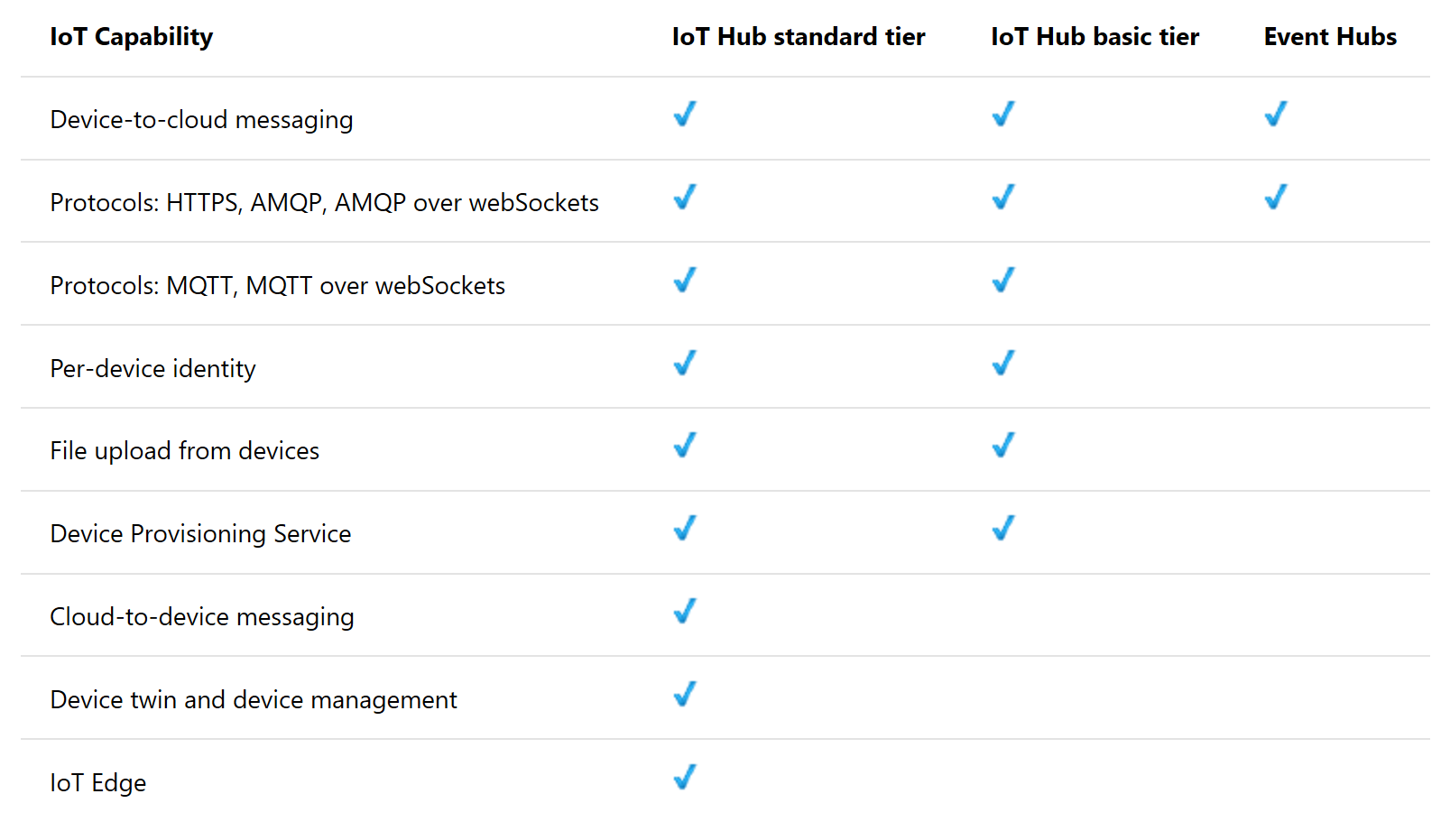 Table comparing streaming IoT capabilities
