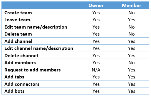 Owner-member permission differences