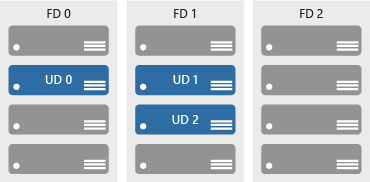An illustration showing three availability sets. The first set has one update domain, the second has two update domains, and the third is without any update domain.