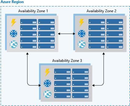 An illustration showing three availability zones within an Azure region. Each availability zone has its own set of resources and are connected with each other for replication of zone-redundant services.