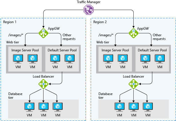 An illustration showing the different load balancing technology in Azure. The traffic manager balances the load between two regions. Within each region, there is an application gateway that distributes the load among different virtual machines in the web tier based on the type of request. All images requests go to the image server pool, and any other request is directed to the default server pool. Further requests coming from the default server pools are handled by the Azure load balancer to distribute them among the virtual machines in the database tier.