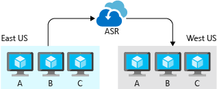 An illustration showing the role of Azure Site Recovery in replicating the workloads on three virtual machines located in the East US to West US.