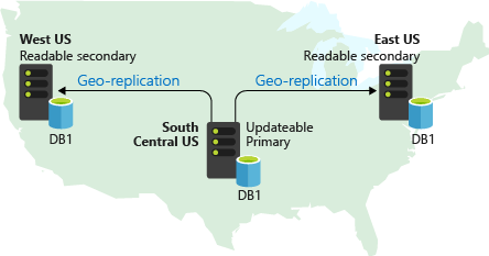 An illustration showing an example of geographical replication. The primary writable database is placed at South Central US, whereas the readable secondary databases are placed at two different locations: West US and East US.