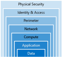 An illustration showing Defense in depth with Data at the center. The rings of security around data are: application, compute, network, perimeter, identity and access, and physical security.