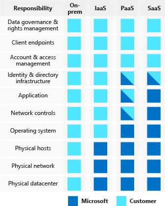 An illustration showing how cloud providers and customers share security responsibilities under different types of compute service implementation: on-premises, infrastructure as a service, platform as a service, and software as a service.