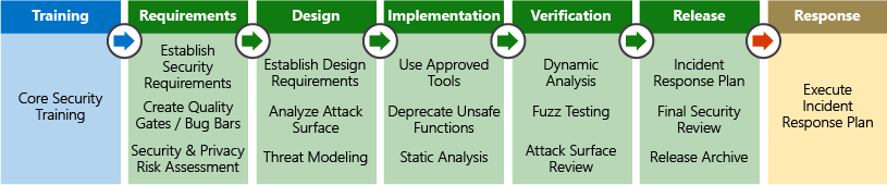 Illustration that shows the Security Development Lifecycle.