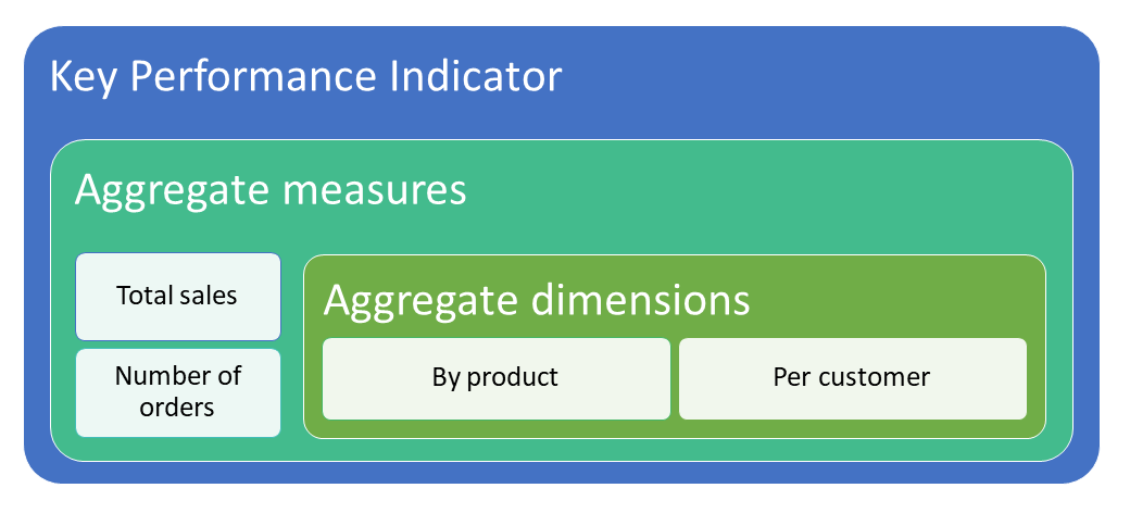 Diagram of the relation between aggregate measurements and dimensions and the KPI that they define.