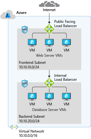 Typical Azure network design