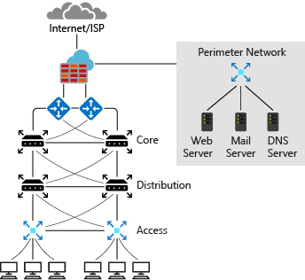 Typical on-premises network design