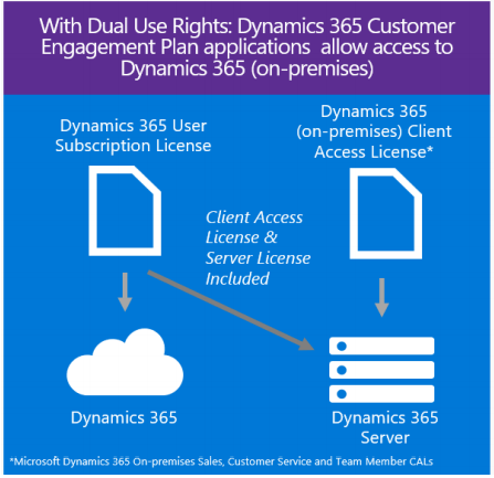 Dynamics 365 CRM (CE) – Welcome to Power Platform 365 Blog