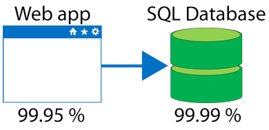 Image representing Web app and its SLA uptime value of 99.95 percent and a SQL database and its SLA value of 99.99 percent.
