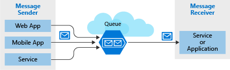 Illustration showing a high-level architecture of Azure Queue storage, with web app, mobile app, and service message senders pushing to a queue consumed by a service or application message receiver.