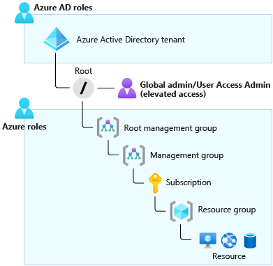 Diagram of User Access Administrator elevated permissions