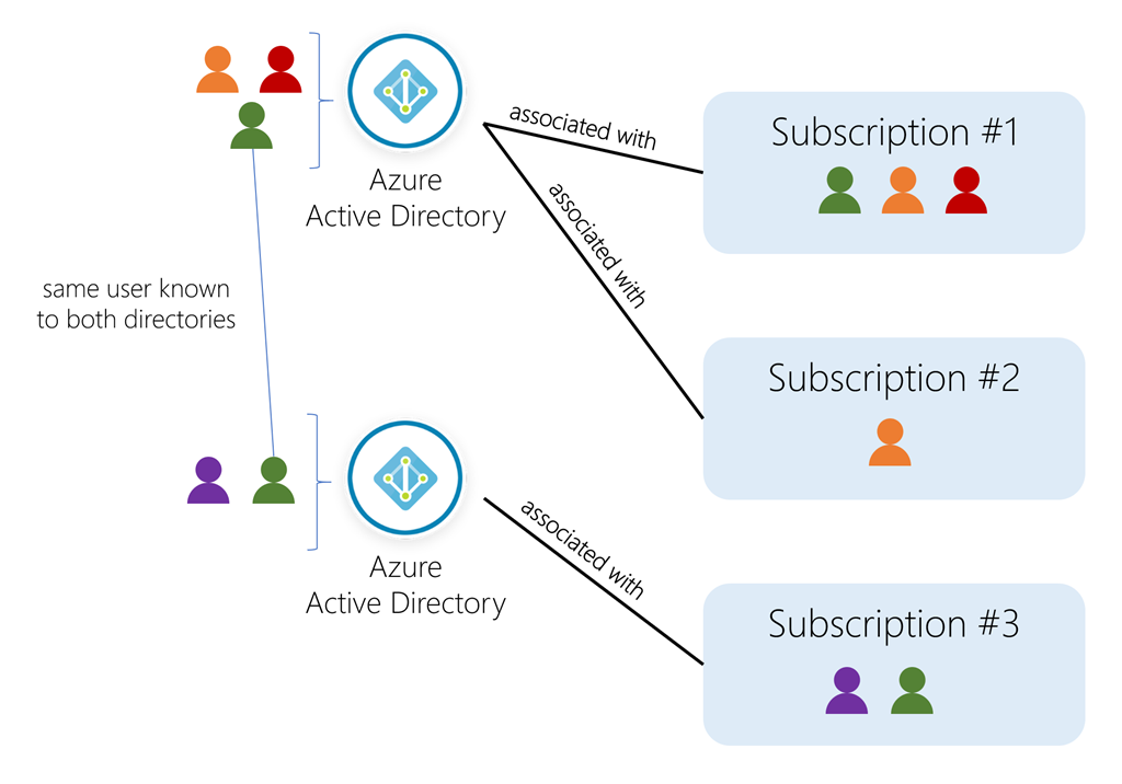 Conceptual art showing users, directories, and subscriptions in Azure