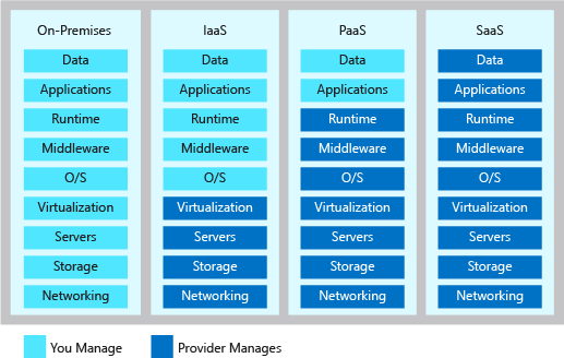 An illustration showing the level of shared responsibilities in each type of Cloud service models