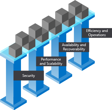 An illustrations showing the Pillars of a great Azure architecture